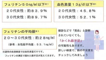 女性の健康のために大切な「鉄」のおはなし 表2